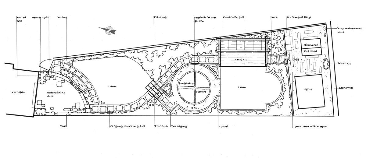 Garden Design master plan